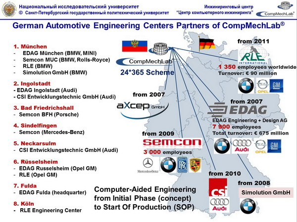 German Automotive Engineering Centers Partners of CompMechLab