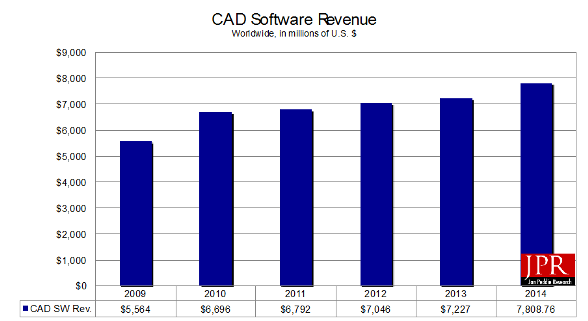 JPR's CAD software revenue