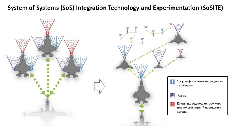 System of Systems Integration Technology and Experimentation