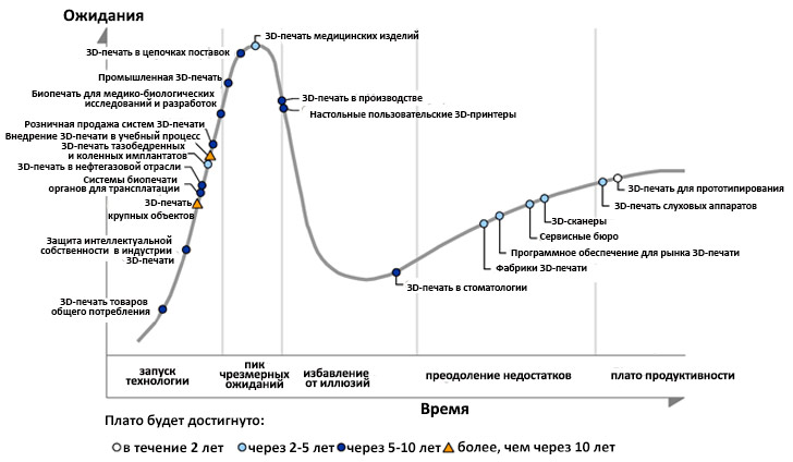 Hype Cycle для технологий 3D-печати