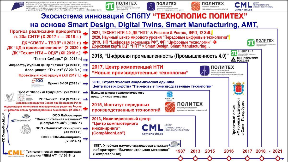 4 - Алексей Боровков выступил с лекцией в рамках программы Онлайн-конференции «DIGITAL MANUFACTURING: на пути к Индустрии 4.0»